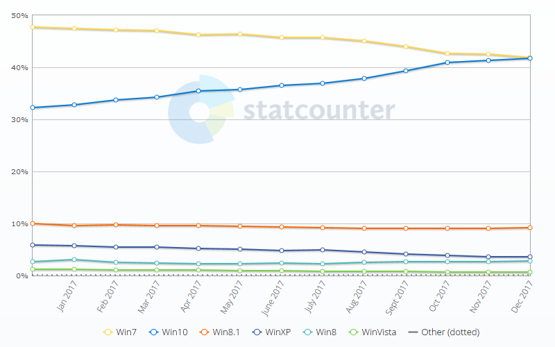 Windows 10 has almost as much market share as Windows 7